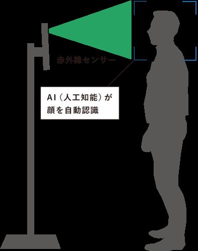 赤外線センサーで、AI(人口知能)が顔を自動認識