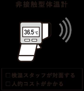 非接触型体温計:検温スタッフが対面する/人的コストがかかる