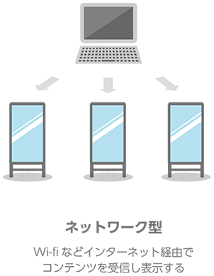 デジタルサイネージ ネットワーク型とは