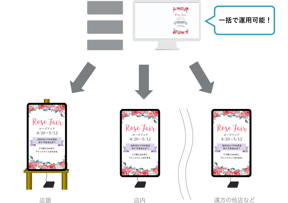 デジタルサイネージのクラウド運用