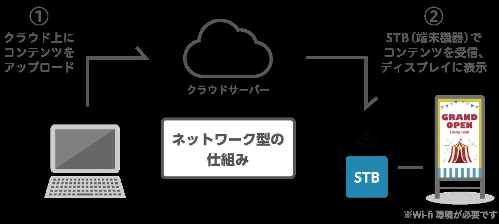 デジタルサイネージ ネットワーク型