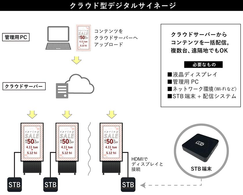 クラウド型デジタルサイネージの仕組み