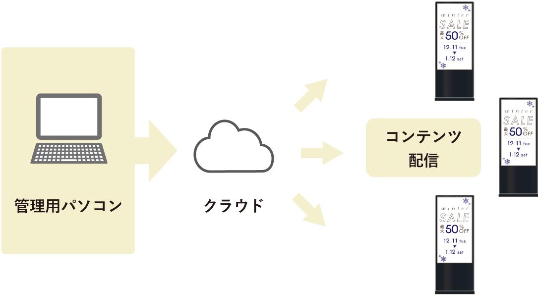 クラウド配信の仕組み