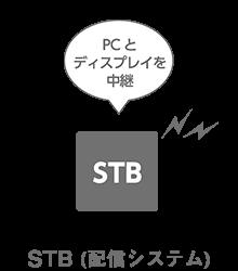 STB(配信システム)=PCとディスプレイを中継